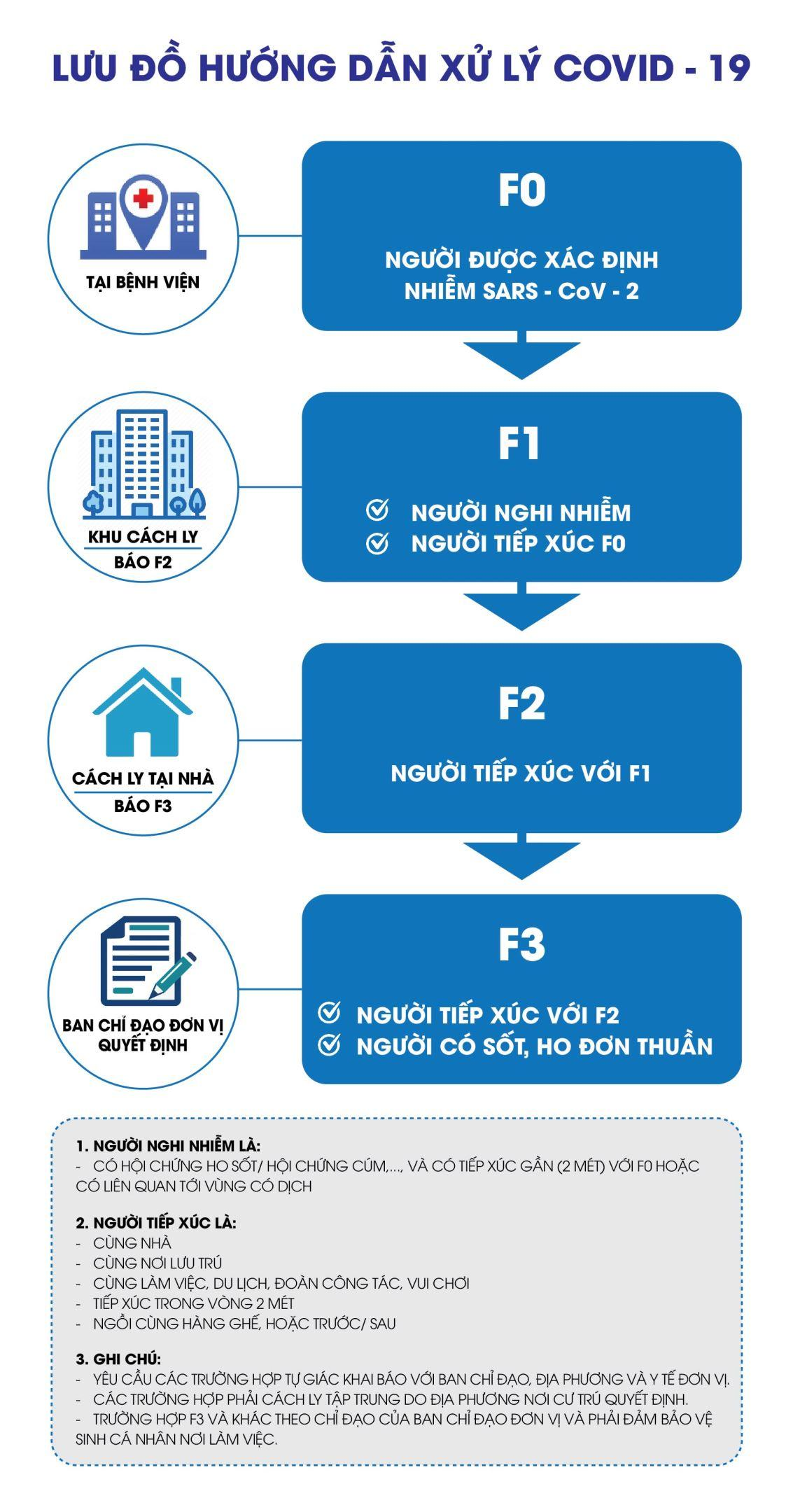Lưu đồ hướng dẫn xử lý COVID-19