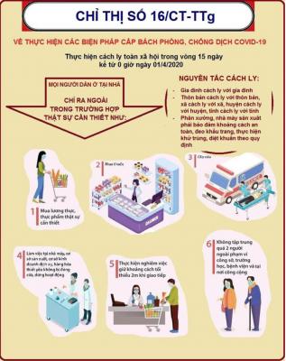 Chỉ thị 16/CT-TTg ngày 31/3/2020 về thực hiện các biện pháp cấp bách phòng chống dịch COVID-19